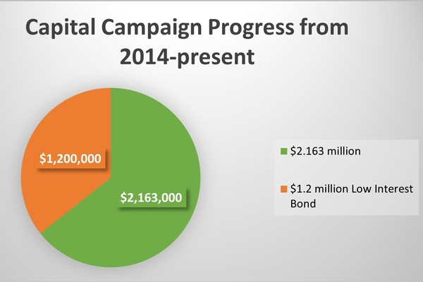 Capital Campaign Progress Chart